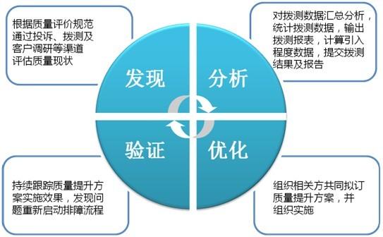 移动增值业务质量提升服务