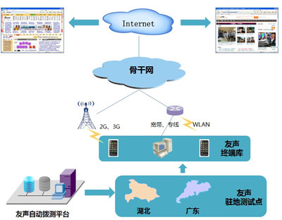 互联网网络性能测试